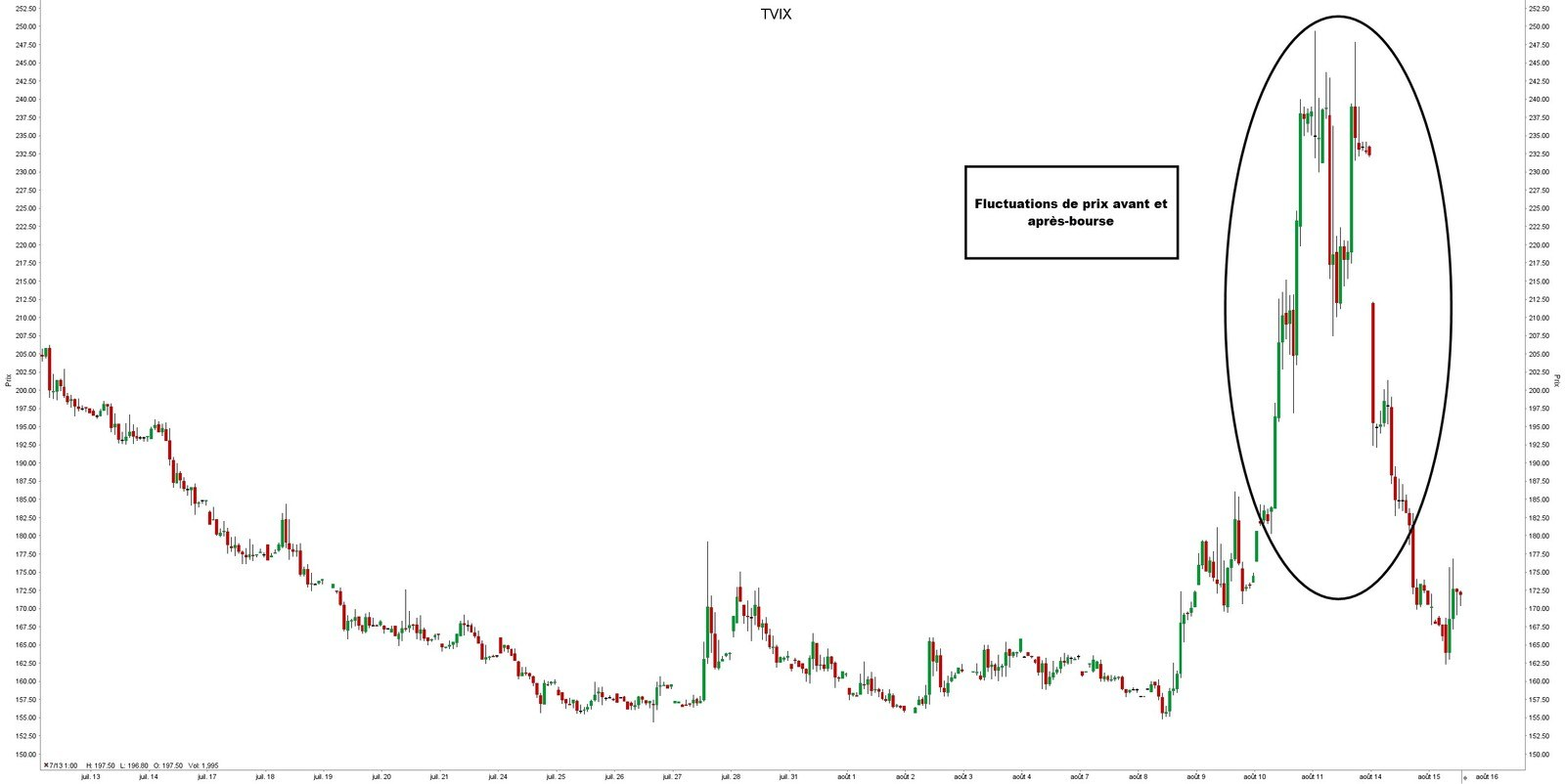 Négocier avant et après les heures d'ouverture des Bourses - TVIX