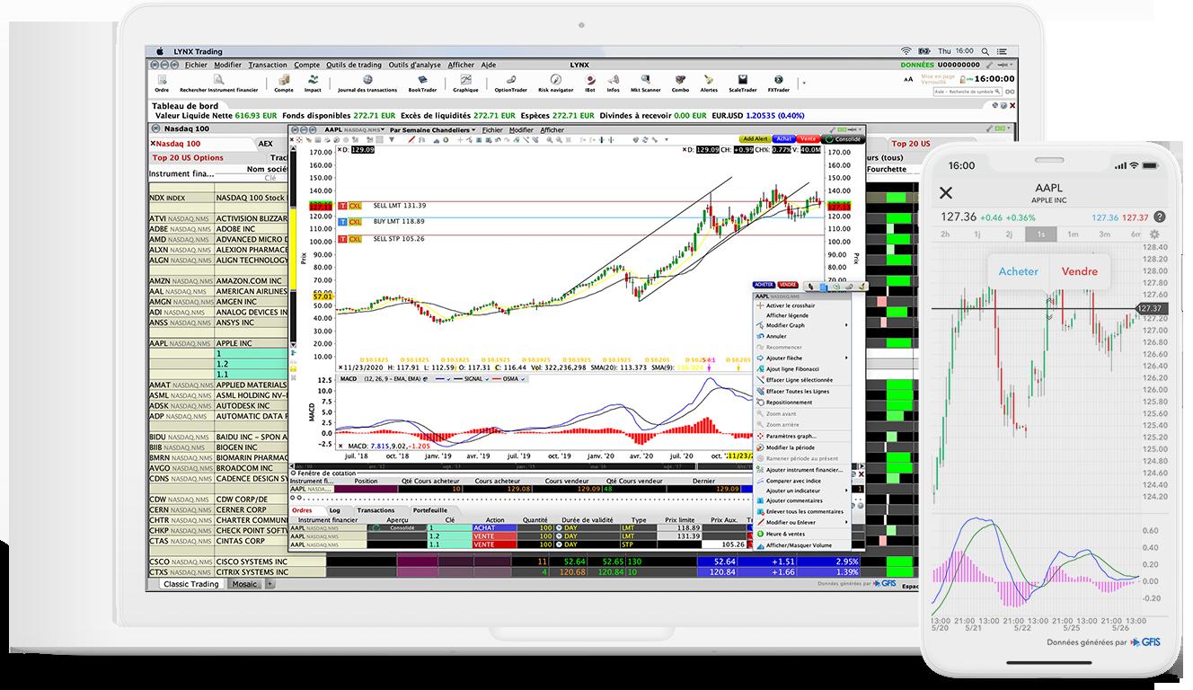 Outil de trading : ChartTrader